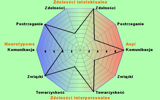 [Obrazek: poly10a.php?p1=100&p2=60&p3=40&p4=0&p5=1...100&p10=60]