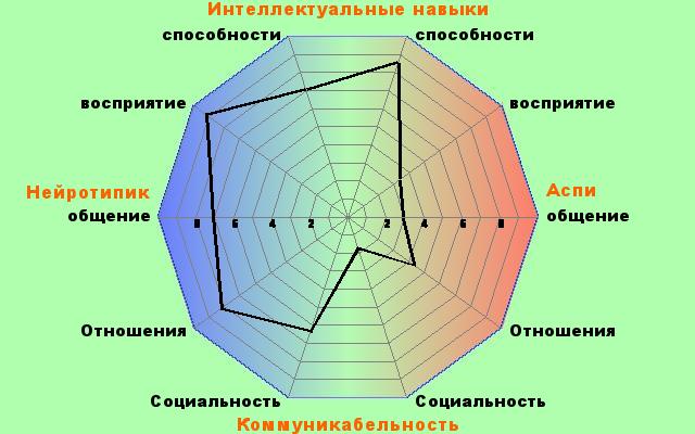 http://www.rdos.net/ru/poly10a.php?p1=86&p2=29&p3=34&p4=8&p5=29&p6=29&p7=43&p8=18&p9=17&p10=37