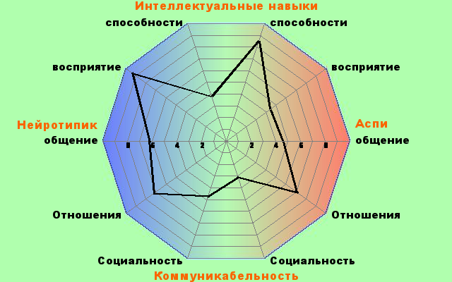 http://www.rdos.net/ru/poly10a.php?p1=86&p2=62&p3=44&p4=6&p5=46&p6=38&p7=71&p8=28&p9=31&p10=53